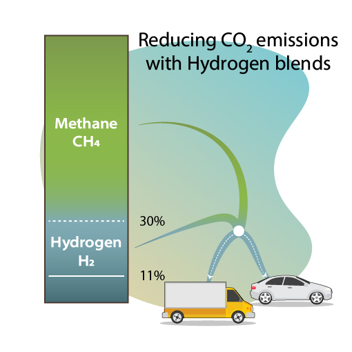 Reducing CO2 emissions with hydrogen blends