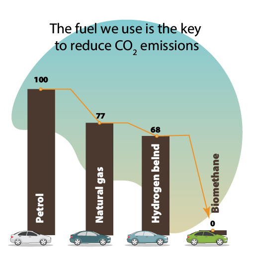 The fuel we use is the key to reduce CO2 emissions