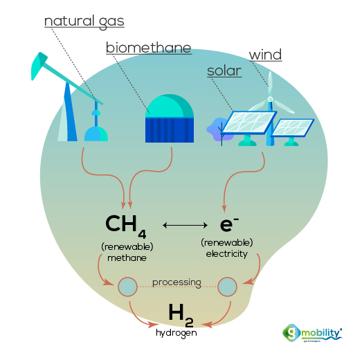Where hydrogen comes from: since it is not an energy source, it has to be produced and is only an energy carrier.