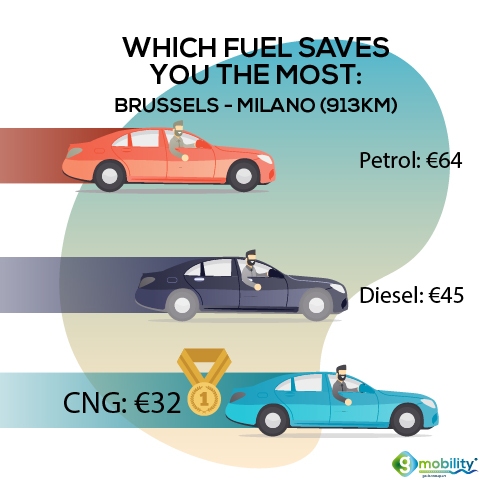 Which fuel saves you the most on a long trip?