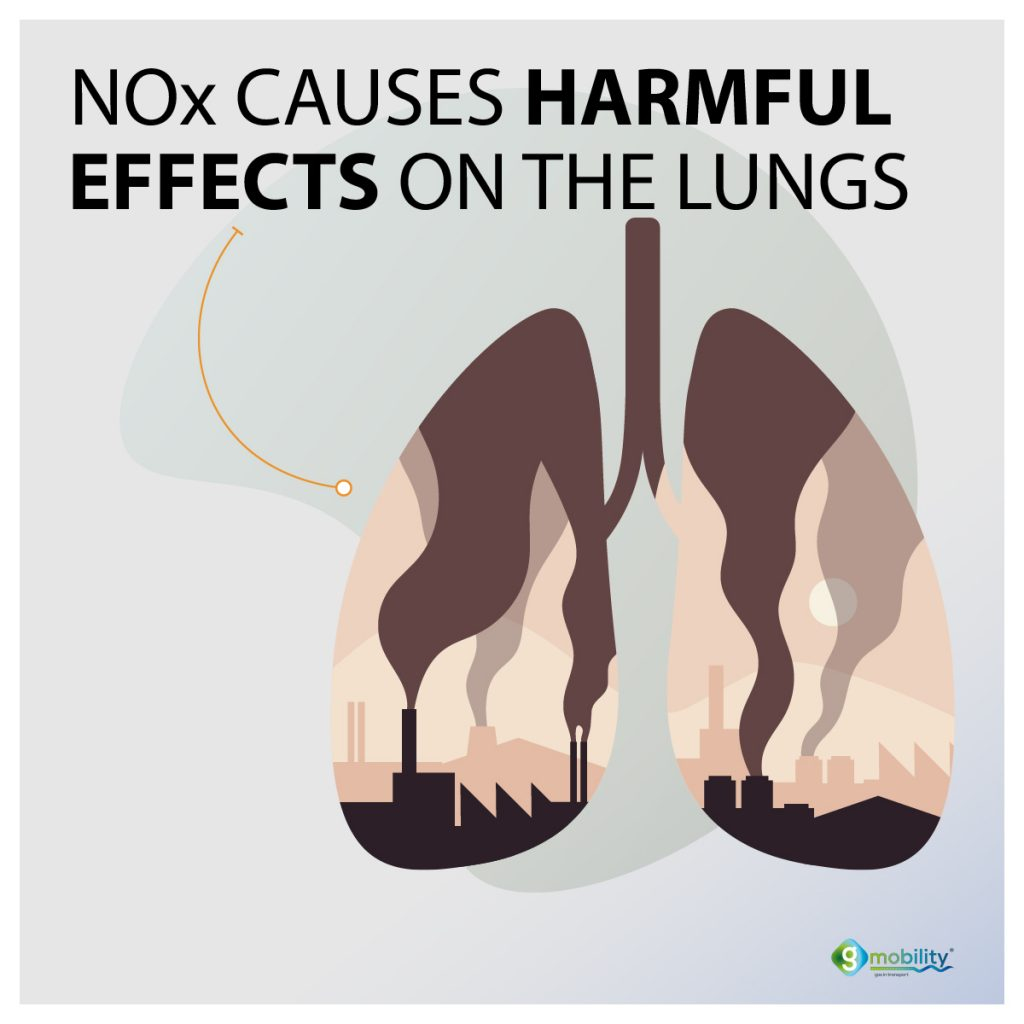 NOx causes harmful effects on the lungs.
